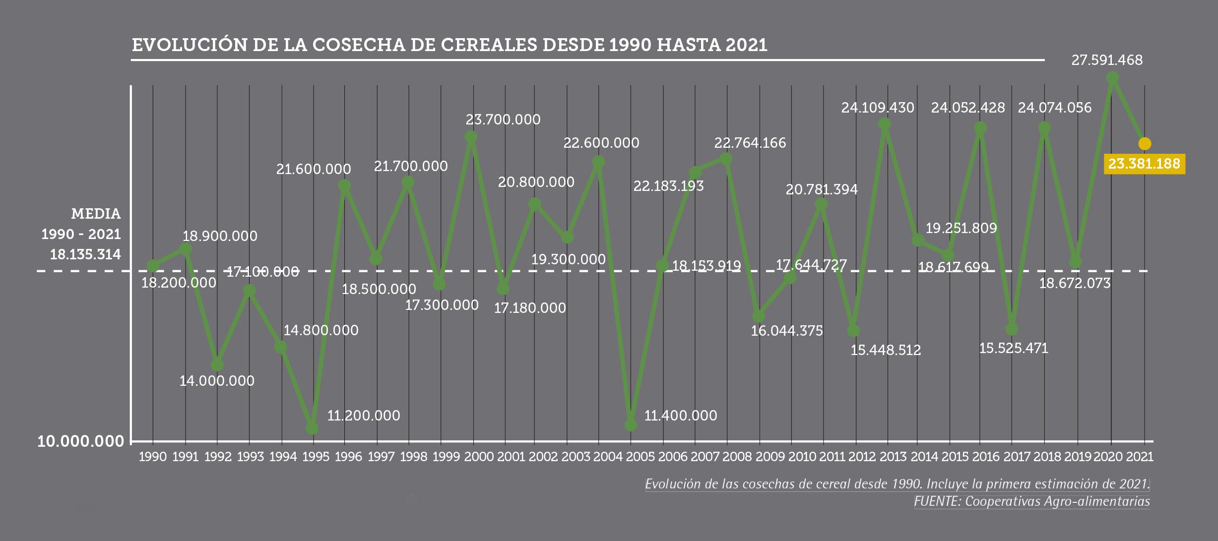 Evolucion de la cosecha de cereales
